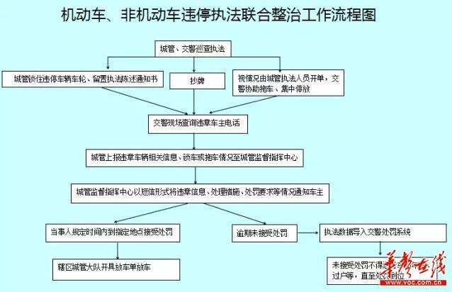 违停处理步骤流程图