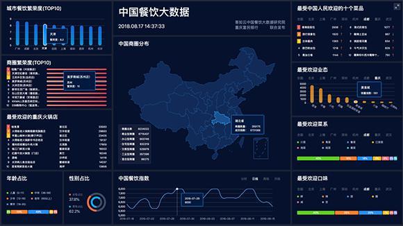 了中国餐饮大数据,多维展现新时代中国餐饮现状,提出了中国餐饮指数.